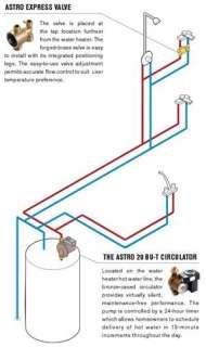 System, Circulator Pump (Timer, Line Cord & Valve) (110123 401
